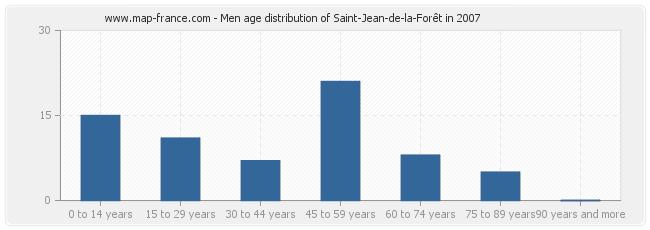 Men age distribution of Saint-Jean-de-la-Forêt in 2007