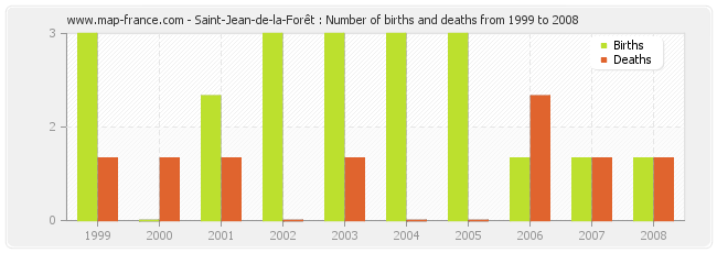 Saint-Jean-de-la-Forêt : Number of births and deaths from 1999 to 2008