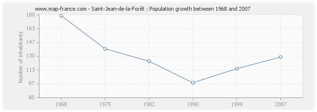 Population Saint-Jean-de-la-Forêt