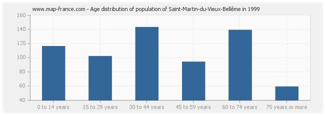 Age distribution of population of Saint-Martin-du-Vieux-Bellême in 1999