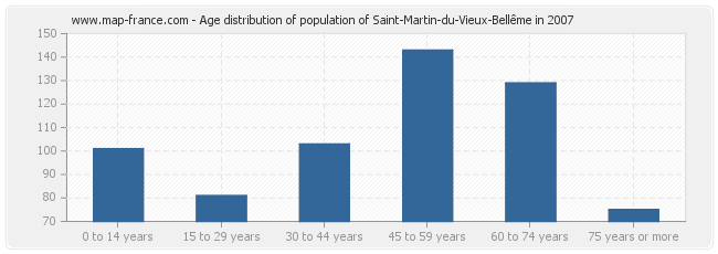 Age distribution of population of Saint-Martin-du-Vieux-Bellême in 2007