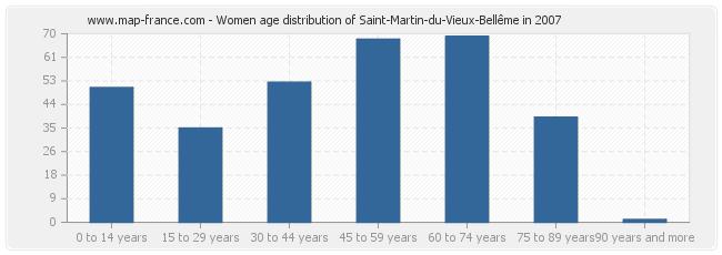 Women age distribution of Saint-Martin-du-Vieux-Bellême in 2007