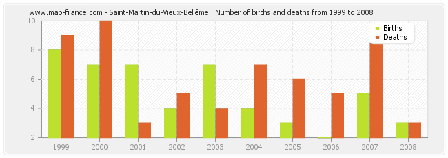 Saint-Martin-du-Vieux-Bellême : Number of births and deaths from 1999 to 2008