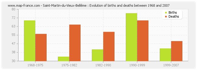 Saint-Martin-du-Vieux-Bellême : Evolution of births and deaths between 1968 and 2007
