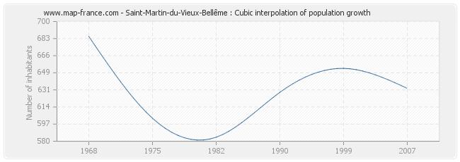 Saint-Martin-du-Vieux-Bellême : Cubic interpolation of population growth