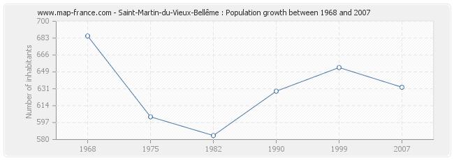 Population Saint-Martin-du-Vieux-Bellême