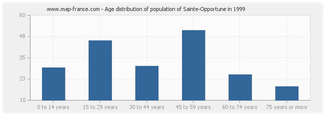 Age distribution of population of Sainte-Opportune in 1999