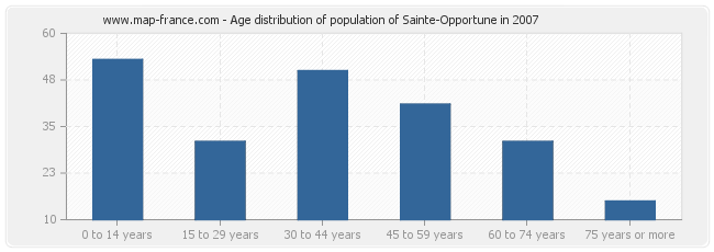 Age distribution of population of Sainte-Opportune in 2007