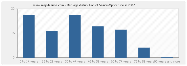 Men age distribution of Sainte-Opportune in 2007