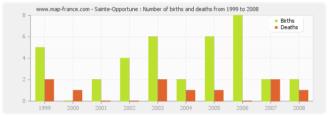 Sainte-Opportune : Number of births and deaths from 1999 to 2008