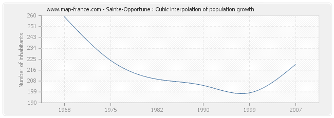 Sainte-Opportune : Cubic interpolation of population growth