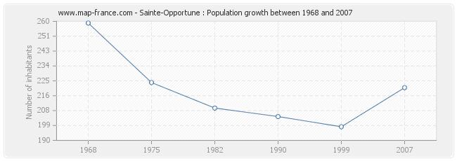 Population Sainte-Opportune