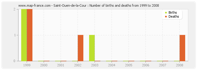 Saint-Ouen-de-la-Cour : Number of births and deaths from 1999 to 2008