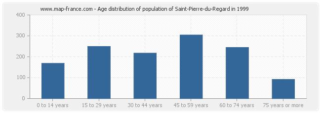 Age distribution of population of Saint-Pierre-du-Regard in 1999