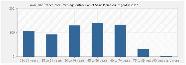 Men age distribution of Saint-Pierre-du-Regard in 2007