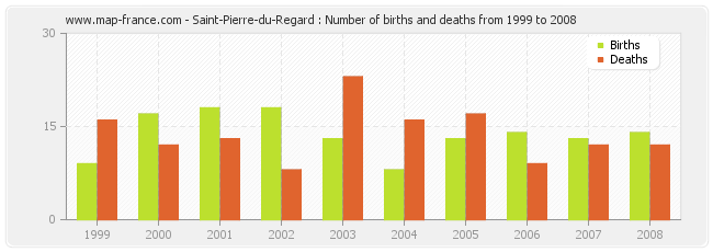 Saint-Pierre-du-Regard : Number of births and deaths from 1999 to 2008
