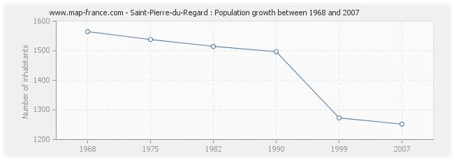 Population Saint-Pierre-du-Regard