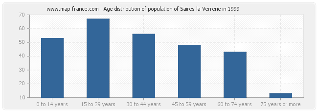 Age distribution of population of Saires-la-Verrerie in 1999