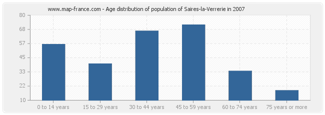 Age distribution of population of Saires-la-Verrerie in 2007