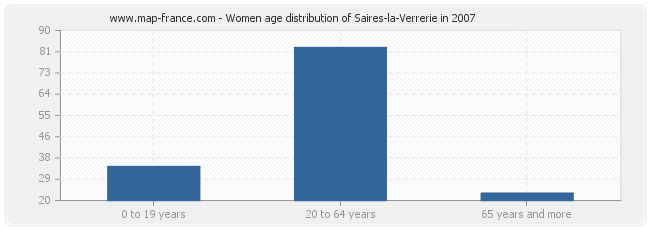 Women age distribution of Saires-la-Verrerie in 2007