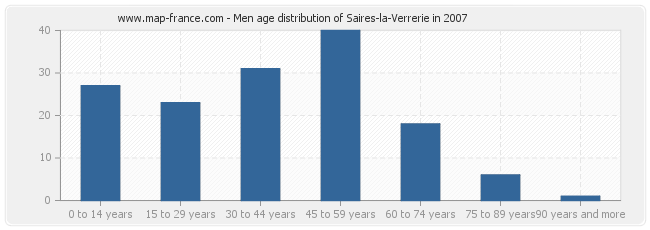 Men age distribution of Saires-la-Verrerie in 2007