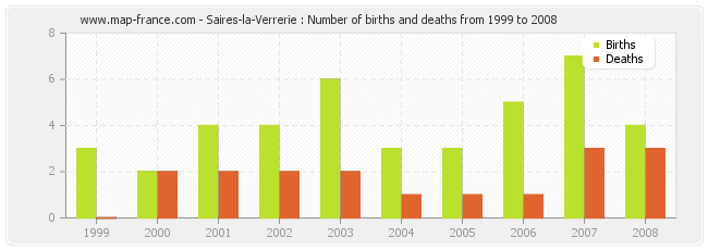 Saires-la-Verrerie : Number of births and deaths from 1999 to 2008