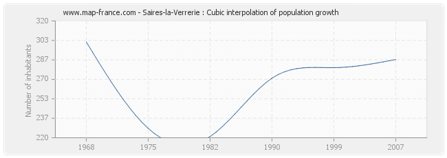 Saires-la-Verrerie : Cubic interpolation of population growth