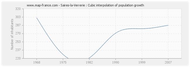 Saires-la-Verrerie : Cubic interpolation of population growth