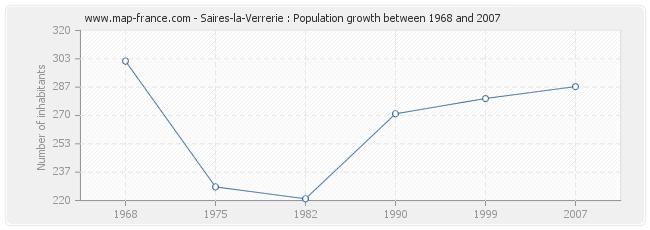 Population Saires-la-Verrerie