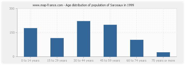 Age distribution of population of Sarceaux in 1999