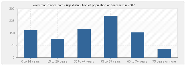 Age distribution of population of Sarceaux in 2007