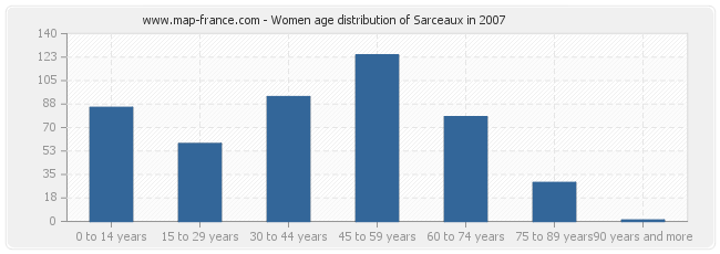 Women age distribution of Sarceaux in 2007