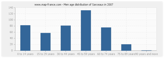 Men age distribution of Sarceaux in 2007