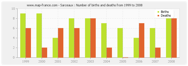 Sarceaux : Number of births and deaths from 1999 to 2008