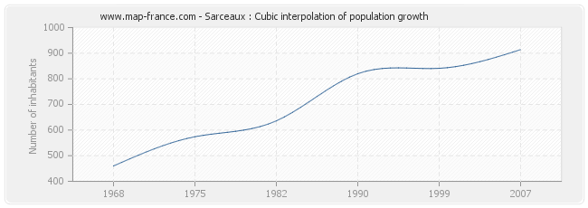 Sarceaux : Cubic interpolation of population growth