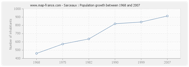 Population Sarceaux