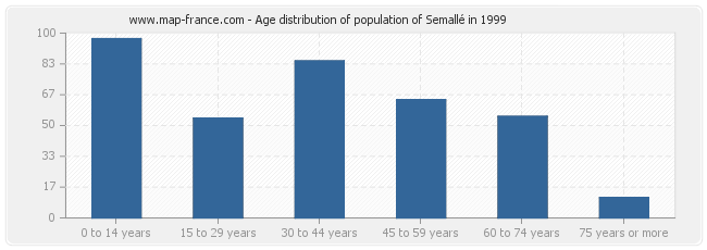 Age distribution of population of Semallé in 1999