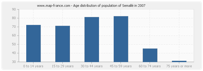 Age distribution of population of Semallé in 2007