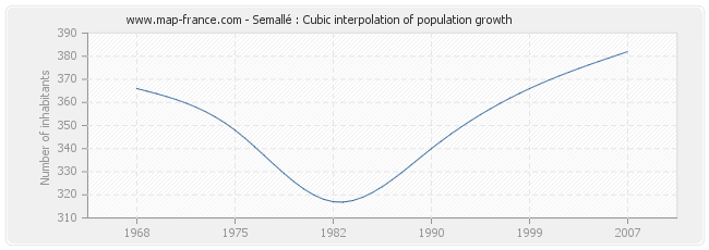 Semallé : Cubic interpolation of population growth
