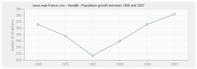 Population Semallé