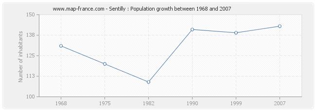 Population Sentilly