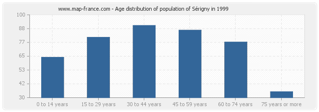 Age distribution of population of Sérigny in 1999