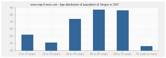 Age distribution of population of Sérigny in 2007