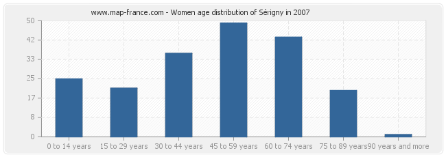 Women age distribution of Sérigny in 2007