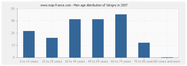 Men age distribution of Sérigny in 2007