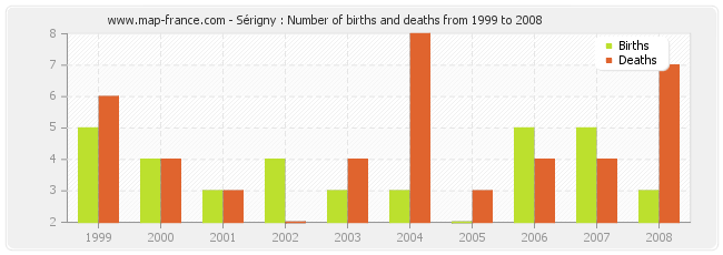 Sérigny : Number of births and deaths from 1999 to 2008