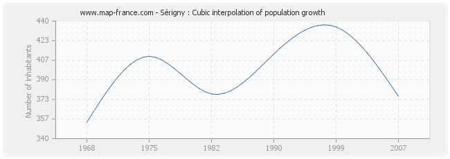 Sérigny : Cubic interpolation of population growth