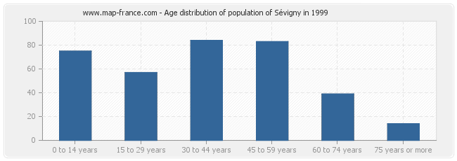 Age distribution of population of Sévigny in 1999