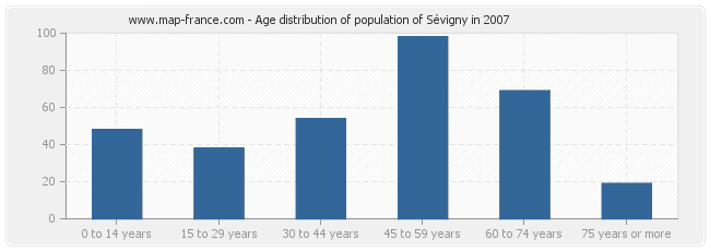 Age distribution of population of Sévigny in 2007