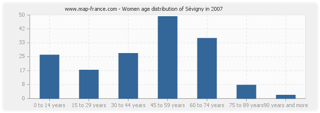 Women age distribution of Sévigny in 2007